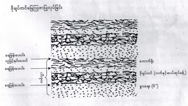 ဒိုချက်ကင်နည်း (Dochakin) ကို အသုံးပြု၍ မြေတွင်းရှိ အဏုဇီဝများ ထုတ်လုပ်နည်း