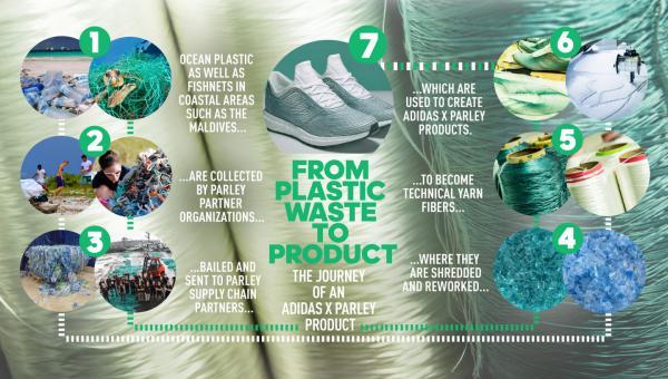 Adidas ဖိနပ်တွေကို အိန္ဒိယ သမုဒ္ဒရာအတွင်းမှ စွန့်ပစ် အမှိုက်တွေကနေ ပြုလုပ်ခြင်း